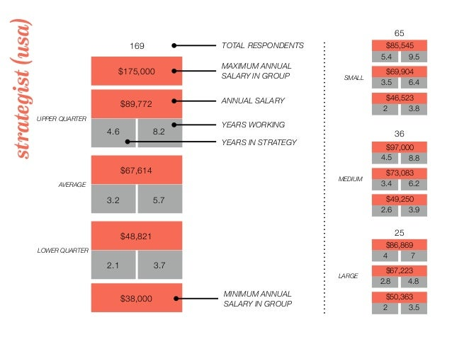 strategist(usa) 169 TOTAL RESPONDENTS $175,000 MAXIMUM ANNUAL SALARY IN GROUP 65 36 25 UPPER QUARTER LOWER QUARTER AVERAGE...