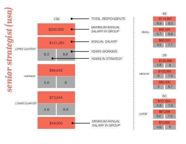seniorstrategist(usa) 136 TOTAL RESPONDENTS $200,000 MAXIMUM ANNUAL SALARY IN GROUP 48 28 60 UPPER QUARTER LOWER QUARTER A...