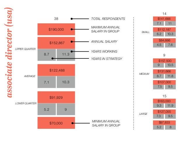 associatedirector(usa) 38 TOTAL RESPONDENTS $190,000 MAXIMUM ANNUAL SALARY IN GROUP 14 9 15 UPPER QUARTER LOWER QUARTER AV...