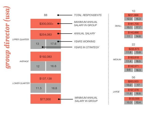 groupdirector(usa) 88 TOTAL RESPONDENTS $300,000+ MAXIMUM ANNUAL SALARY IN GROUP 10 22 56 UPPER QUARTER LOWER QUARTER AVER...