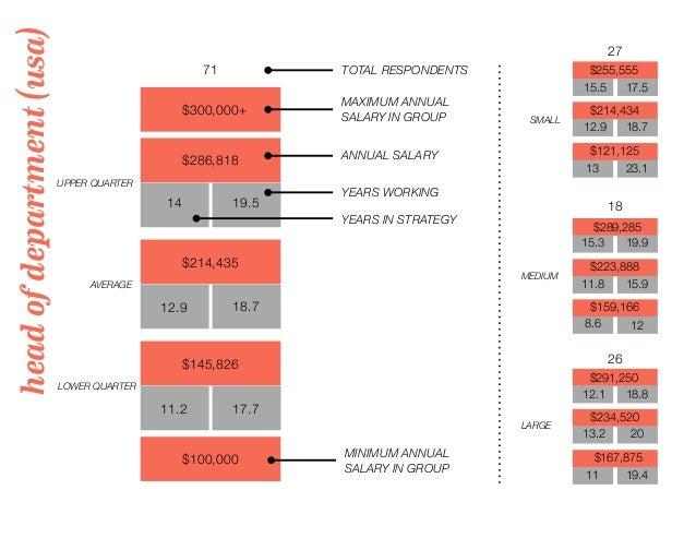 headofdepartment(usa) 71 TOTAL RESPONDENTS $300,000+ MAXIMUM ANNUAL SALARY IN GROUP 27 18 26 UPPER QUARTER LOWER QUARTER A...