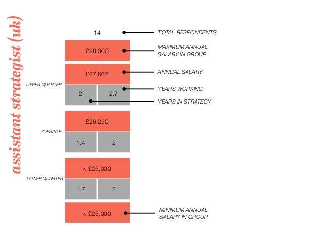 assistantstrategist(uk) 14 TOTAL RESPONDENTS £28,000 MAXIMUM ANNUAL SALARY IN GROUP UPPER QUARTER LOWER QUARTER AVERAGE YE...