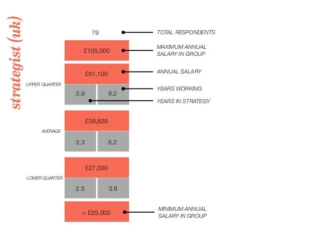 strategist(uk) 79 TOTAL RESPONDENTS £105,000 MAXIMUM ANNUAL SALARY IN GROUP UPPER QUARTER LOWER QUARTER AVERAGE YEARS IN S...