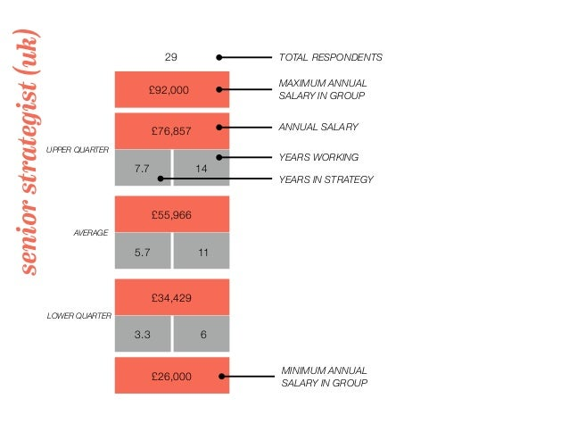 seniorstrategist(uk) 29 TOTAL RESPONDENTS £92,000 MAXIMUM ANNUAL SALARY IN GROUP UPPER QUARTER LOWER QUARTER AVERAGE YEARS...