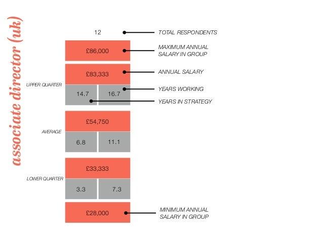 associatedirector(uk) 12 TOTAL RESPONDENTS £86,000 MAXIMUM ANNUAL SALARY IN GROUP UPPER QUARTER LOWER QUARTER AVERAGE YEAR...