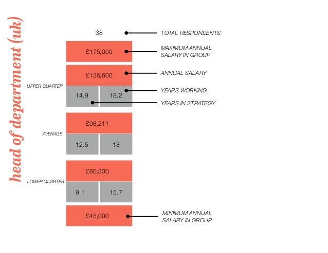 headofdepartment(uk) 38 TOTAL RESPONDENTS £175,000 MAXIMUM ANNUAL SALARY IN GROUP UPPER QUARTER LOWER QUARTER AVERAGE YEAR...