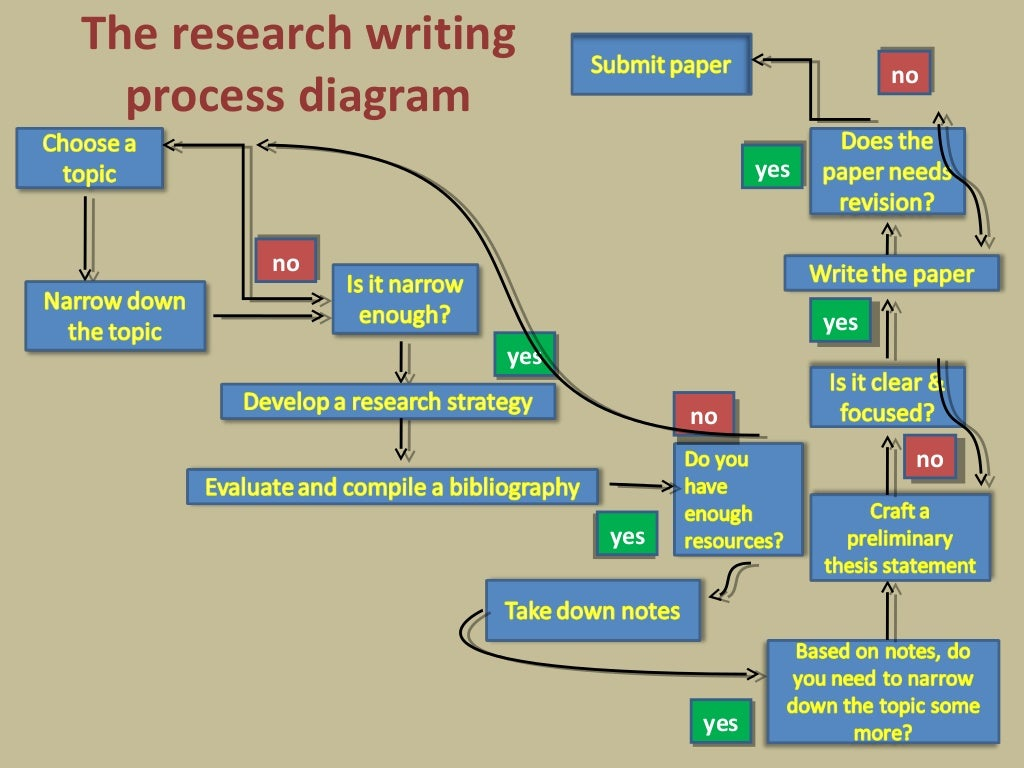 what is a research process paper The term research paper may also refer to a scholarly article that contains the results of original research or an evaluation of research conducted by others most scholarly articles must undergo a process of peer review before they can be accepted for publication in an academic journal.