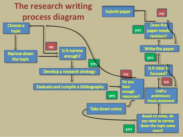 the process of research writing
