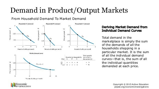 Supply and Demand: The Market Mechanism