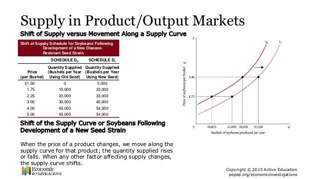 change in supply curve