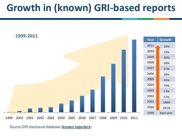 gri report database