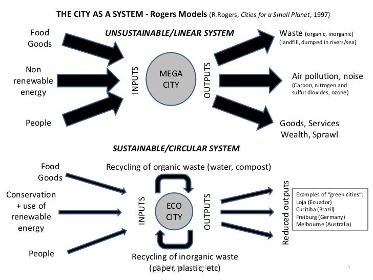 THE CITY AS A SYSTEM - Rogers Models (R.Rogers, Cities for a Small Planet, 1997)     Food                    UNSUSTAINABLE...