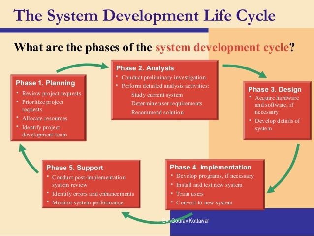 implementation stage sdlc Stages of sdlc sdlc sysytem development phase sdlc sysytem development phase stages of sdlc shaz software development life cycle implementation.