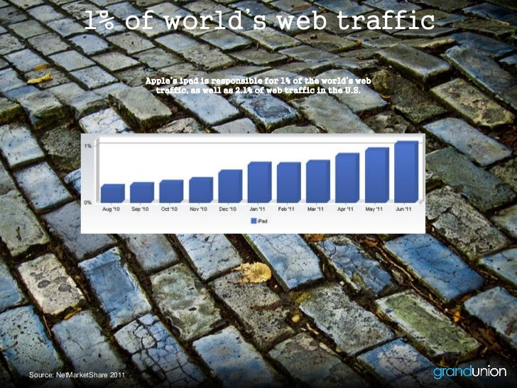 1% of world's web traffic                              Apple's ipad is responsible for 1% of the world's web              ...