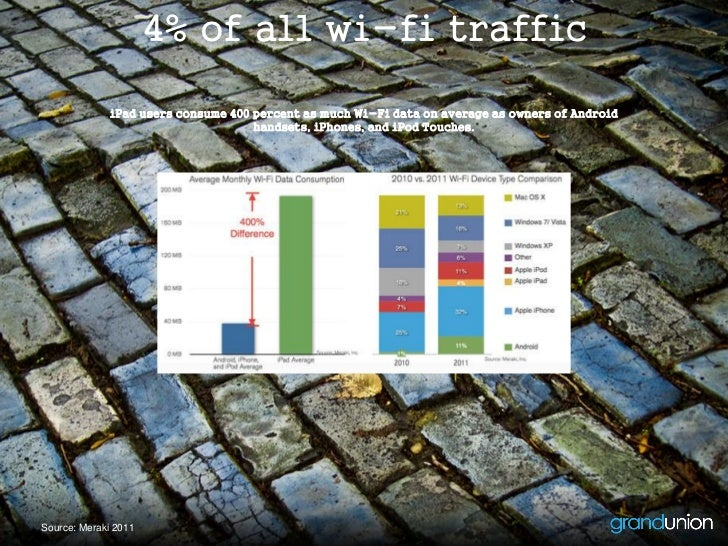 4% of all wi-fi traffic              iPad users consume 400 percent as much Wi-Fi data on average as owners of Android    ...