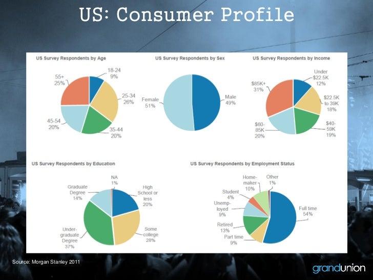 US: Consumer ProfileSource: Morgan Stanley 2011