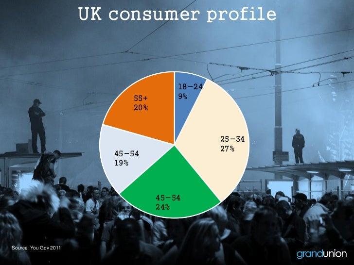 UK consumer profile                                       18-24                             55+       9%                  ...