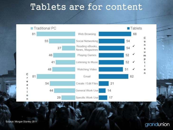 Tablets are for contentSource: Morgan Stanley 2011