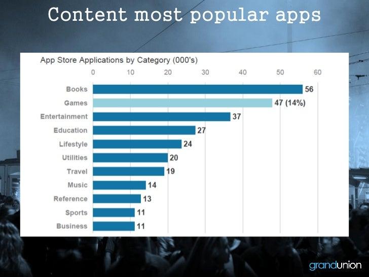Content most popular apps                     Source: Morgan Stanley 2011