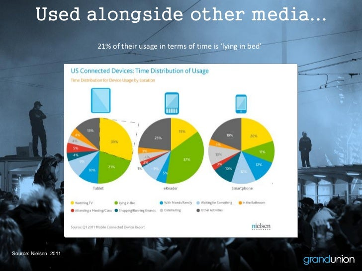 Used alongside other media...                       21% of their usage in terms of time is 'lying in bed'Source: Nielsen 2...