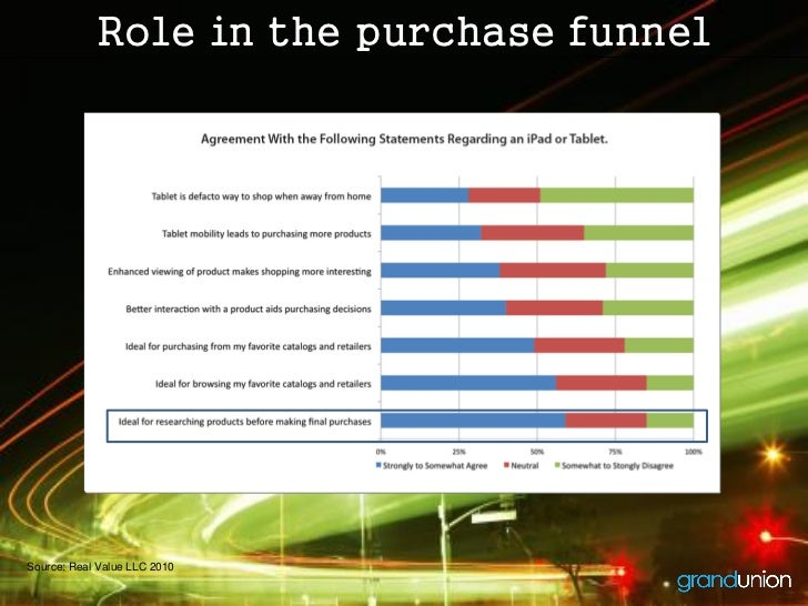 Role in the purchase funnelSource: Real Value LLC 2010