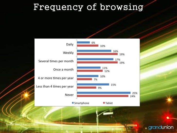 Frequency of browsing                              Frequency of browsing or buying onlineSource: Real Value LLC 2010