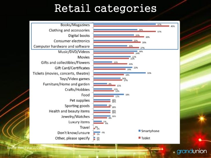 Retail categoriesSource: Real Value LLC 2010