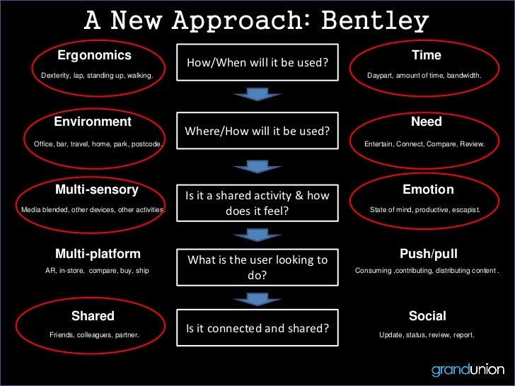 A New Approach: Bentley           Ergonomics                                                                              ...