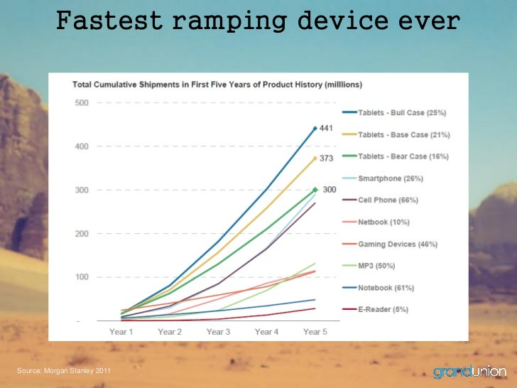 Fastest ramping device everSource: Morgan Stanley 2011