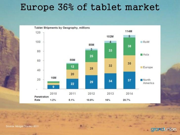 Europe 36% of tablet marketSource: Morgan Stanley 2011
