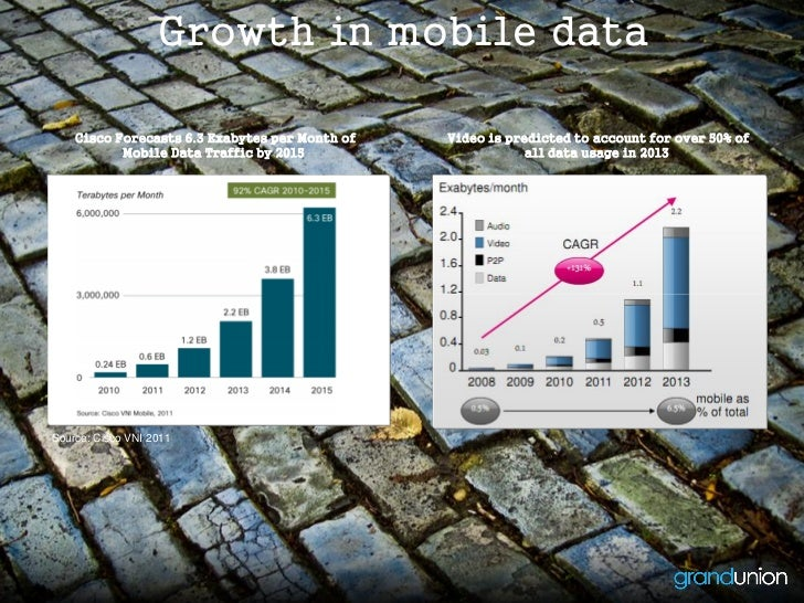 Growth in mobile data    Cisco Forecasts 6.3 Exabytes per Month of   Video is predicted to account for over 50% of        ...