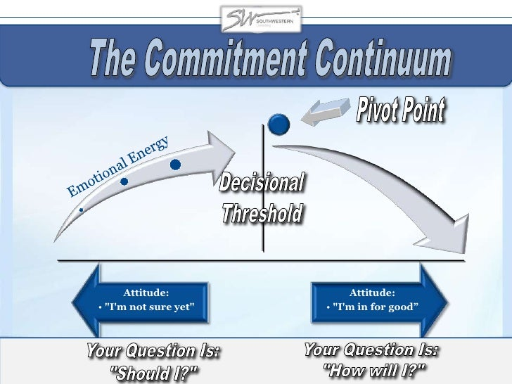 """Decisional<br />Threshold<br />The Commitment Continuum<br />Pivot Point<br />Your Question Is: <br />""""How will I?""""<br />Y..."""