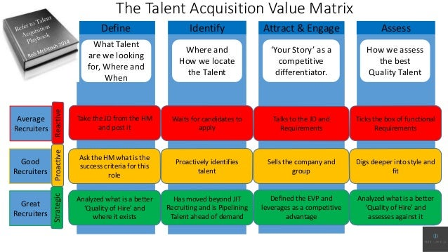 The Talent Acquisition Value Matrix Define Identify Attract & Engage Assess What Talent are we looking for, Where and When...