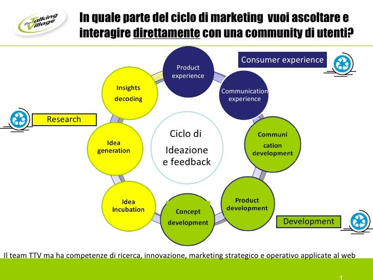In quale parte del ciclo di marketing  vuoi ascoltare e interagire  direttamente  con una community di utenti?  Research I...