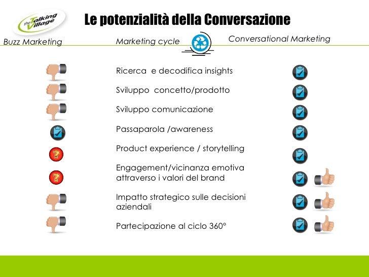 Le potenzialità della Conversazione Conversational Marketing  Marketing cycle Ricerca  e decodifica insights Sviluppo  con...