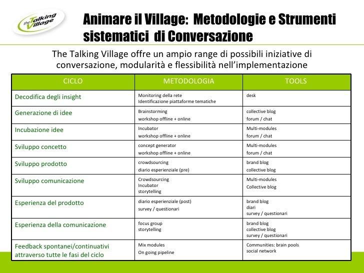 Animare il Village:  Metodologie e Strumenti sistematici  di Conversazione The Talking Village offre un ampio range di pos...