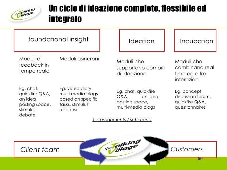 Moduli di feedback in tempo reale  Eg, chat, quickfire Q&A, an idea posting space, stimulus debate Moduli asincroni Eg, vi...