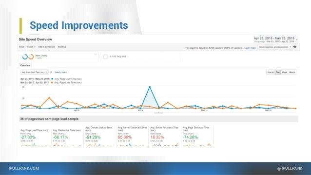 IPULLRANK.COM @ IPULLRANK Speed Improvements …