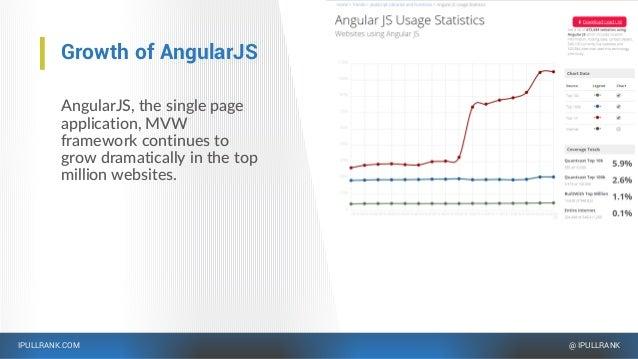 IPULLRANK.COM @ IPULLRANK Growth of AngularJS AngularJS, the single page application, MVW framework continues to grow dram...