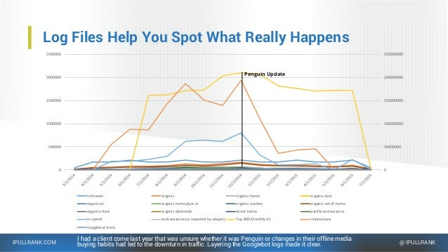 IPULLRANK.COM @ IPULLRANK Log Files Help You Spot What Really Happens I had a client come last year that was unsure whethe...