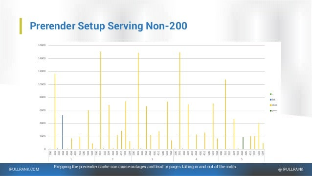 IPULLRANK.COM @ IPULLRANK Prerender Setup Serving Non-200 Prepping the prerender cache can cause outages and lead to pages...