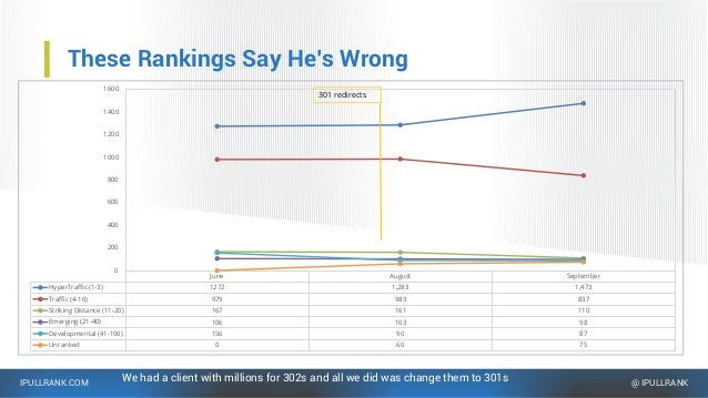 IPULLRANK.COM @ IPULLRANK These Rankings Say He's Wrong We had a client with millions for 302s and all we did was change t...