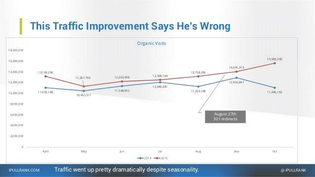 IPULLRANK.COM @ IPULLRANK This Traffic Improvement Says He's Wrong Traffic went up pretty dramatically despite seasonality...