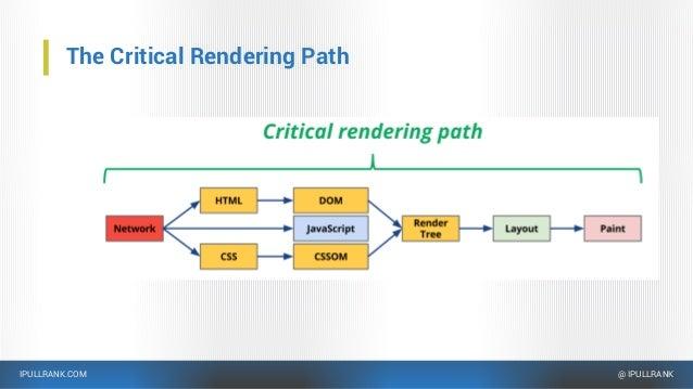 IPULLRANK.COM @ IPULLRANK The Critical Rendering Path