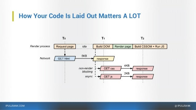 IPULLRANK.COM @ IPULLRANK How Your Code Is Laid Out Matters A LOT
