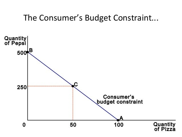 consumer theory and budget line Unit 2: consumer theory course home syllabus  budget constraints image courtesy of allisonjohnston on flickr deriving demand curves.