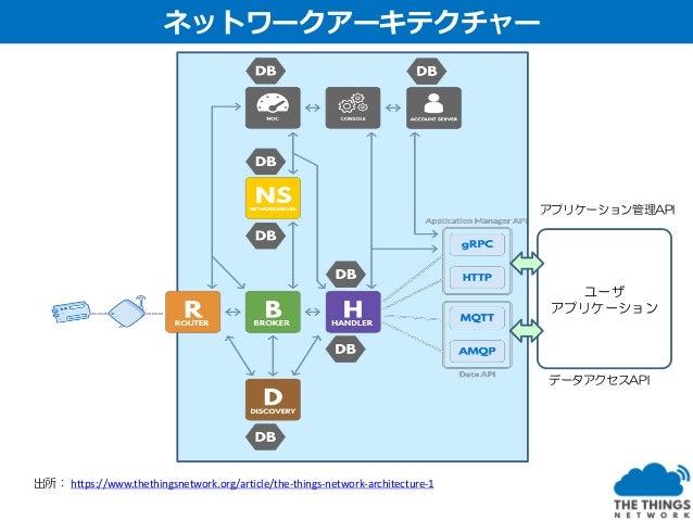 見える化 Webサービス連携データストレージ 無 料 無 料 アプリケーション連携