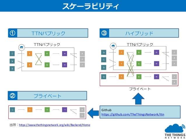 NwkSKeyのMIC機能 AppSkeyによるジョイン、暗号化、複合化 デュアルバンドによる非対称暗号化処理 セキュリティ
