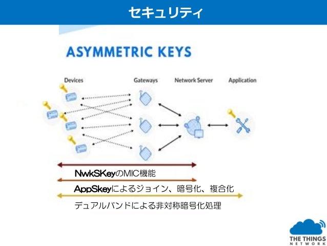 MACヘッダー フレーム ヘッダー/ カウンター ペイロード MIC AppSkey暗号化 NwkSKeyでMIC(Message Integrity Check)機能 ・全てのLoRaWANトラフィックは、2つのセッションキーAppSkeyと...