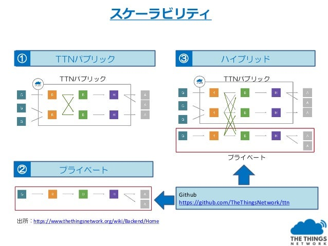 セキュリティ NwkSKeyのMIC機能 AppSkeyによるジョイン、暗号化、復元化 デュアルバンドによる非対称暗号化処理